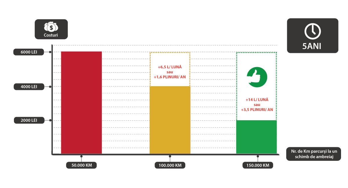 economie schimbarea ambreiajului