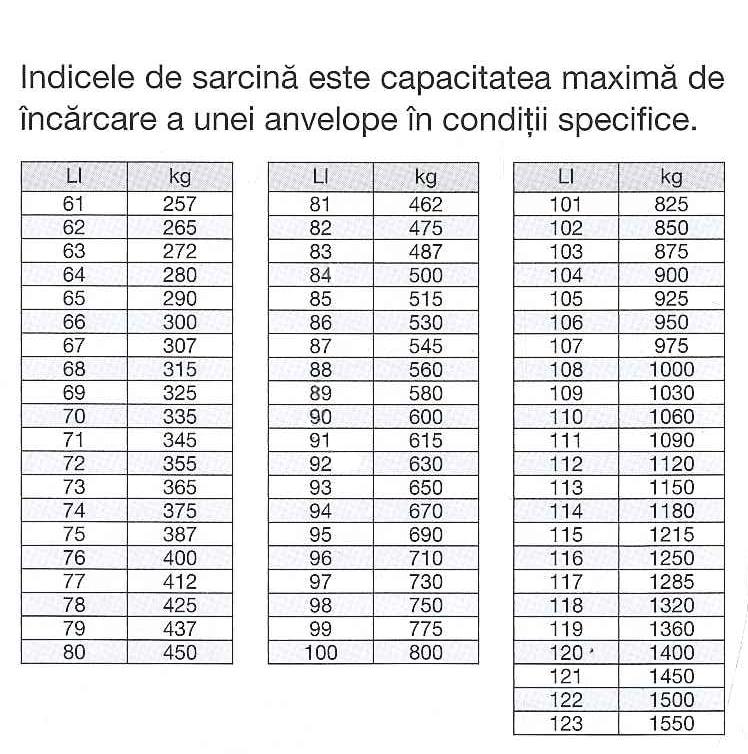 indicele de sarcina al anvelopei