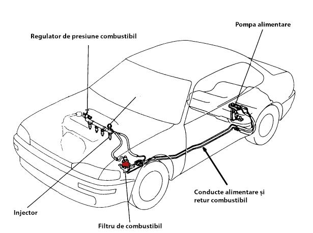 pompa benzina motorina combustibil