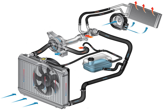 termostat motor inlocuire antigel sistem racire blocat deschis incalzire problema